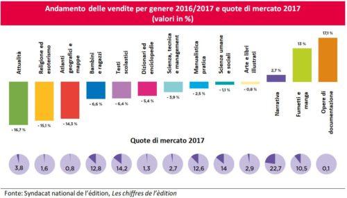 francia-andamento-vendite-e-quote-di-mercato-2017