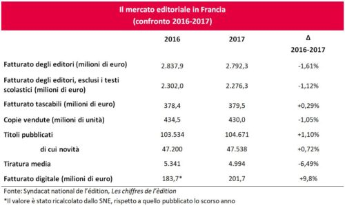 mercato-editoriale-francia-2016-2017